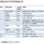GP 超霸充电池高电力镍氢(NiMH)电池第九次使用