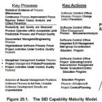 Knowledge Gained by Process Improvement Programs