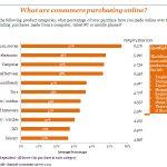 【转载】全球网路重度消费者行为分析